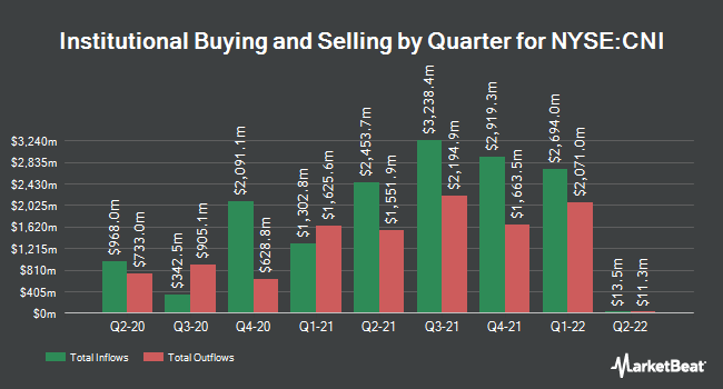 Institutional Ownership by Quarter for Canadian National Railway (NYSE:CNI)