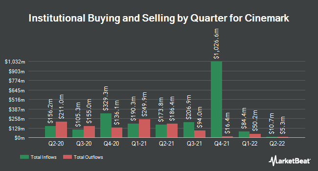 Institutional Ownership by Quarter for Cinemark (NYSE:CNK)