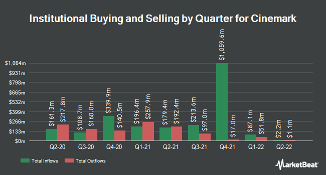 Institutional Ownership by Quarter for Cinemark Holdings (NYSE:CNK)