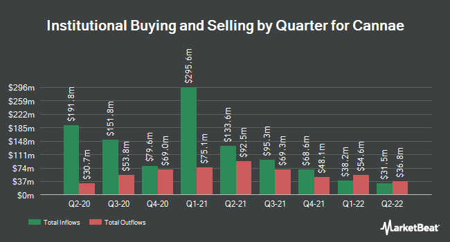 Institutional Ownership by Quarter for Cannae (NYSE:CNNE)