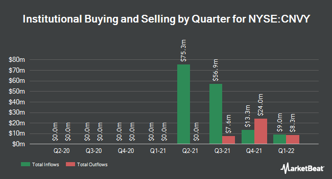 Institutional Ownership by Quarter for Convey Holding Parent (NYSE:CNVY)