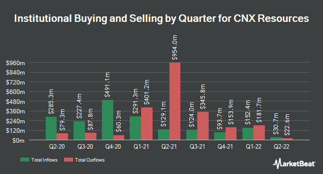 Institutional Ownership by Quarter for CNX Resources (NYSE:CNX)