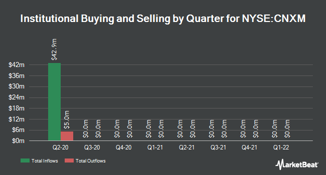 Institutional Ownership by Quarter for CNX Midstream Partners (NYSE:CNXM)