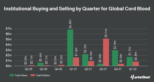 Institutional ownership per quarter for umbilical cord blood (NYSE: CO)
