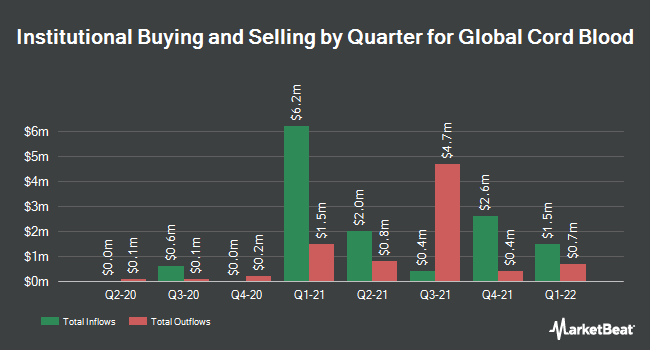 Institutional Ownership by Quarter for China Cord Blood Corporation (NYSE:CO)