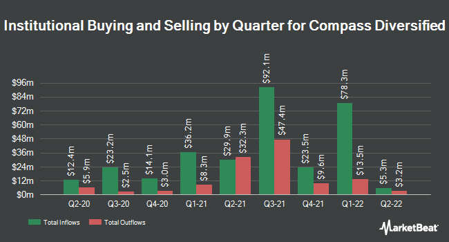 Institutional Ownership by Quarter for Compass Diversified Holdings (NYSE:CODI)