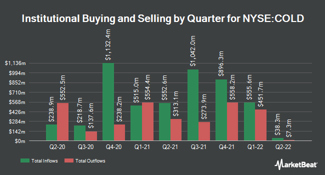 Institutional Ownership by Quarter for AmeriCold Realty Trust (NYSE:COLD)