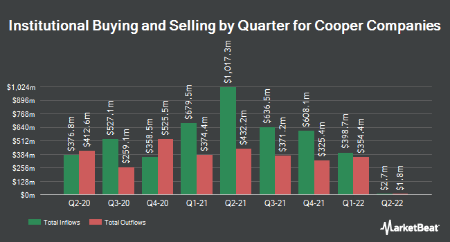 Institutional Ownership by Quarter for Cooper Companies (NYSE:COO)