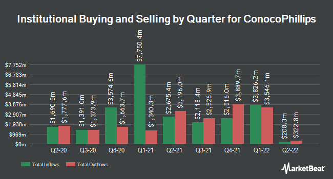Institutional Ownership by Quarter for ConocoPhillips (NYSE:COP)