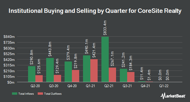 Institutional Ownership by Quarter for CoreSite Realty (NYSE:COR)
