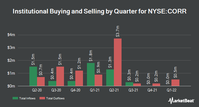 Institutional Ownership by Quarter for Corenergy Infrastructure Trust (NYSE:CORR)