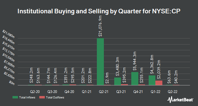 Institutional Ownership by Quarter for Canadian Pacific Railway (NYSE:CP)