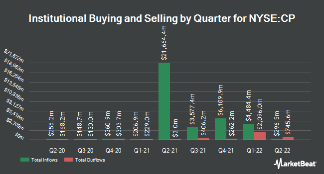 Institutional Ownership by Quarter for Canadian Pacific Railway Limited (NYSE:CP)