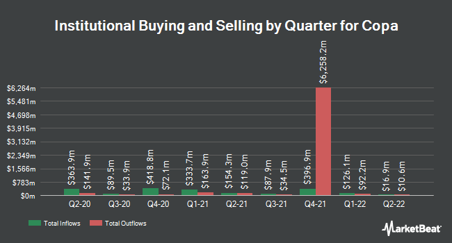 Institutional Ownership by Quarter for Copa (NYSE:CPA)
