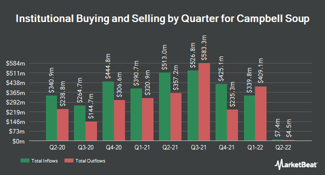 Institutional Ownership by Quarter for Campbell Soup Company (NYSE:CPB)