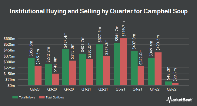 Institutional Ownership by Quarter for Campbell Soup (NYSE:CPB)