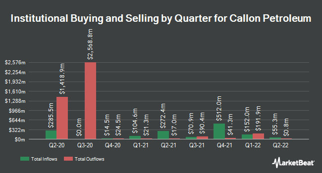 Institutional Ownership by Quarter for Callon Petroleum (NYSE:CPE)