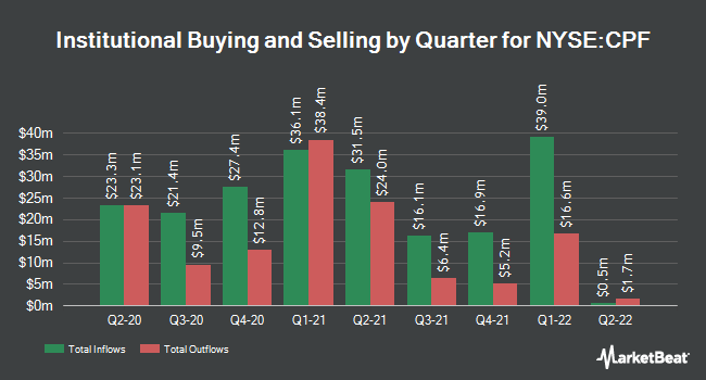 Institutional Ownership by Quarter for CPB (NYSE:CPF)