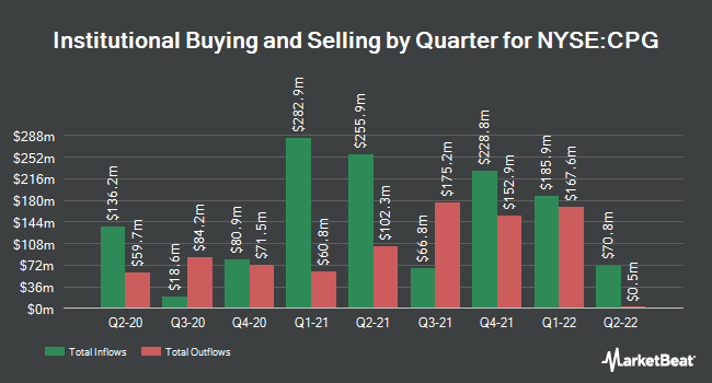 Institutional Ownership by Quarter for Crescent Point Energy (NYSE:CPG)