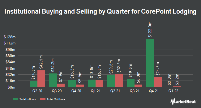Institutional Ownership by Quarter for CorePoint Lodging (NYSE:CPLG)