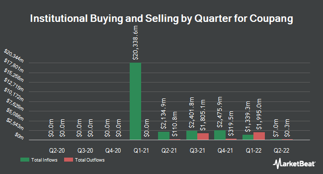 Institutional Ownership by Quarter for Coupang (NYSE:CPNG)