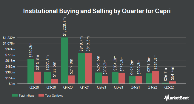 Institutional Ownership by Quarter for Capri (NYSE:CPRI)