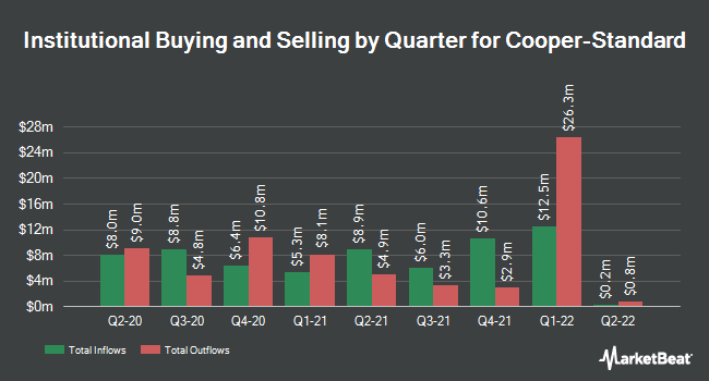 Institutional Ownership by Quarter for Cooper-Standard Holdings (NYSE:CPS)
