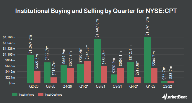 Institutional Ownership by Quarter for Camden Property Trust (NYSE:CPT)