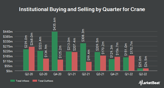 Institutional Ownership by Quarter for Crane (NYSE:CR)