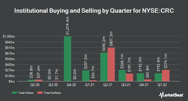 Institutional Ownership by Quarter for California Resources Corp (NYSE:CRC)