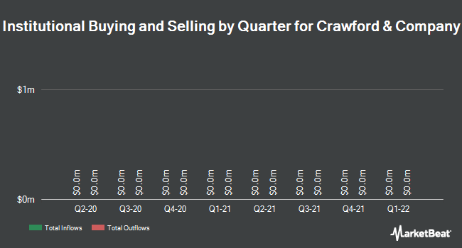 Institutional Ownership by Quarter for Crawford & Company (NYSE:CRD)