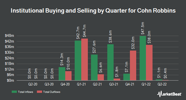 Institutional Ownership by Quarter for Cohn Robbins (NYSE:CRHC)