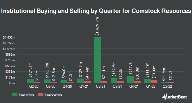 Institutional Ownership by Quarter for Comstock Resources (NYSE:CRK)