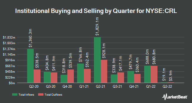 Institutional Ownership by Quarter for Charles River Laboratories Intl. (NYSE:CRL)