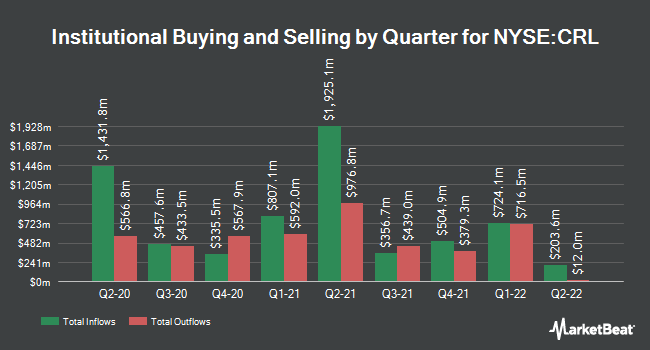Institutional Ownership by Quarter for Charles River Laboratories International (NYSE:CRL)