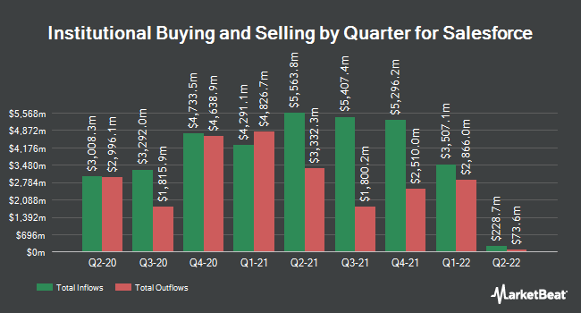 Institutional Ownership by Quarter for salesforce.com (NYSE:CRM)