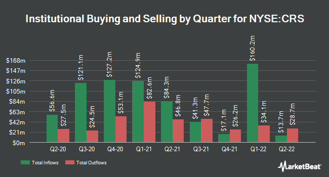 Institutional property per quarter for Carpenter Technology (NYSE: CRS)