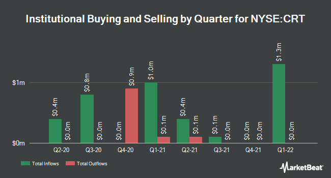 Institutional Ownership by Quarter for Cross Timbers Royalty Trust (NYSE:CRT)