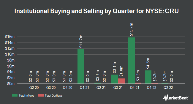 Institutional Ownership by Quarter for Crucible Acquisition (NYSE:CRU)