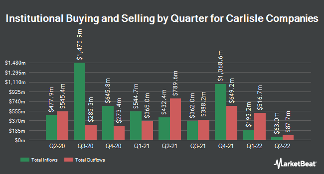 Institutional Ownership by Quarter for Carlisle Companies Incorporated (NYSE:CSL)