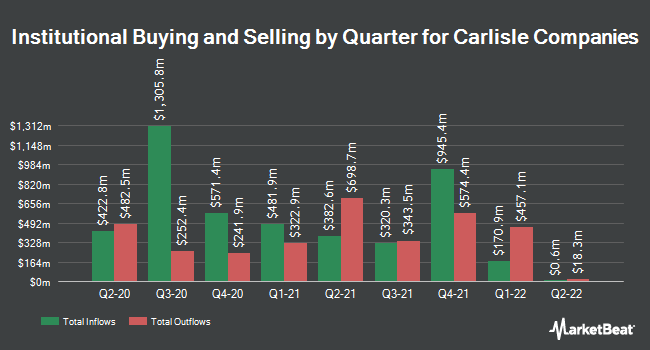 Institutional Ownership by Quarter for Carlisle Companies (NYSE:CSL)