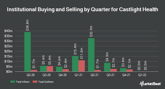 Institutional Ownership by Quarter for Castlight Health, inc. (NYSE:CSLT)