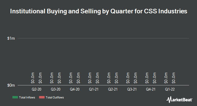 Institutional Ownership by Quarter for CSS Industries (NYSE:CSS)