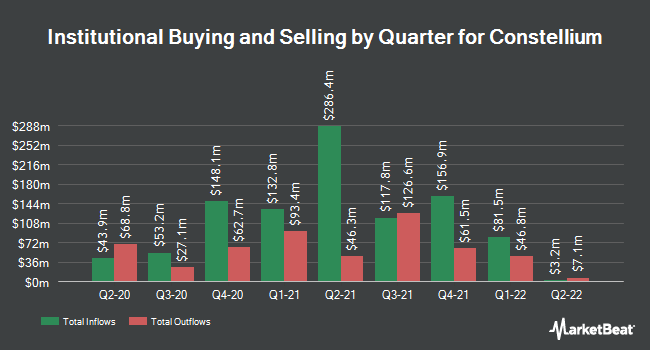 Institutional Ownership by Quarter for Constellium (NYSE:CSTM)