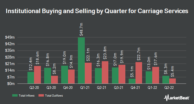 Institutional Ownership by Quarter for Carriage Services (NYSE:CSV)