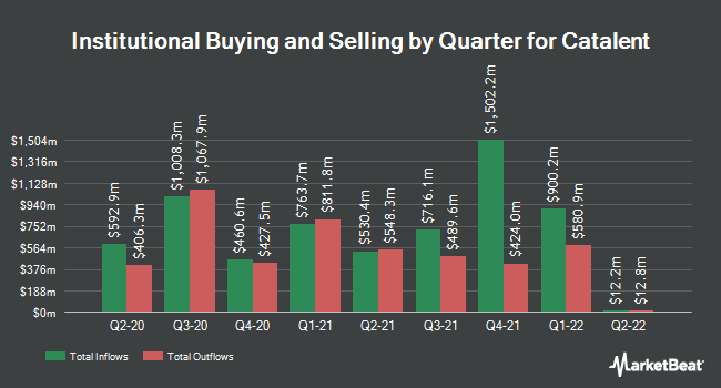 Institutional Ownership by Quarter for Catalent (NYSE:CTLT)