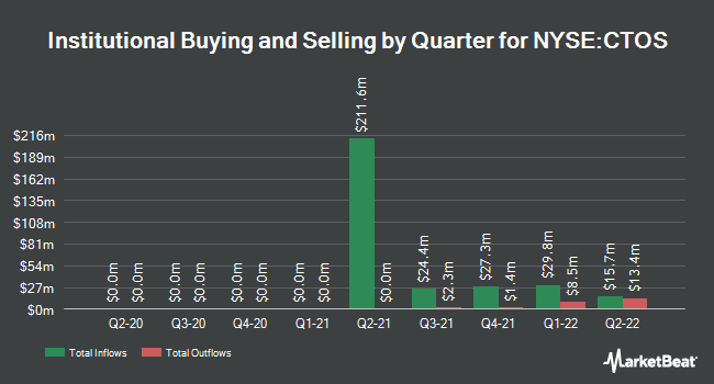 Institutional Ownership by Quarter for Custom Truck One Source (NYSE:CTOS)