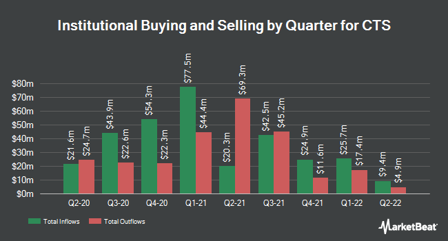 Institutional Ownership by Quarter for CTS (NYSE:CTS)