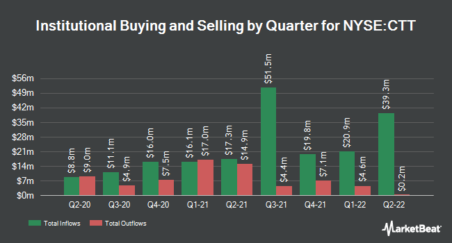 Institutional Ownership by Quarter for Catchmark Timber Trust (NYSE:CTT)