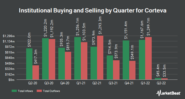Institutional Ownership by Quarter for Corteva (NYSE:CTVA)